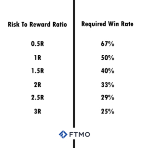 Risk To Reward Ratio
