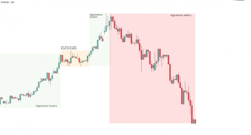 Forex market profile strategies for wealth pps forex