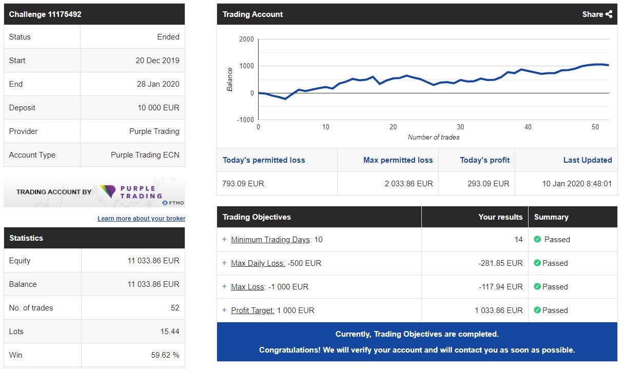 forex trading demo account contest stockpair veröffentlicht ios app