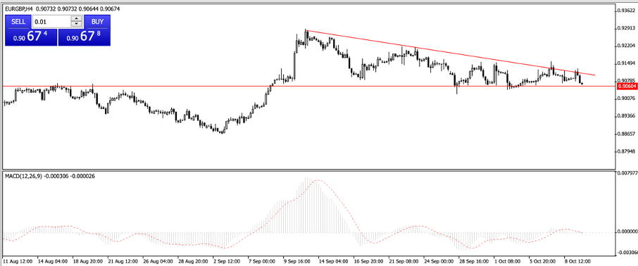 EURGBP – daily chart